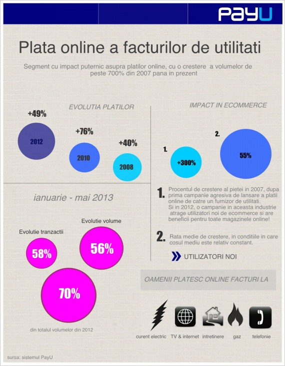 Plata Utilitatilor Online