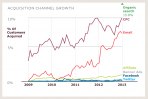 Acquisition channel growth courtesy of Custora via wired