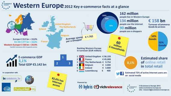 Western European Ecommerce Expected to reach 173 billion in 2013