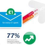 ROI-email-marketing-2014-150x1501