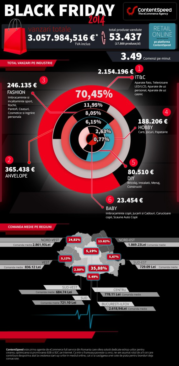 BF-2014-ContentSpeed_Infografic_26.11.2014