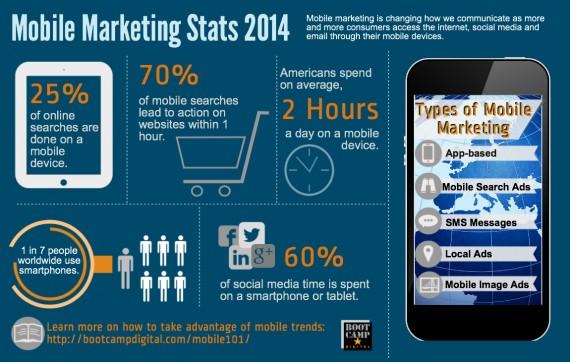 Mobile-Marketing-Stats-20141