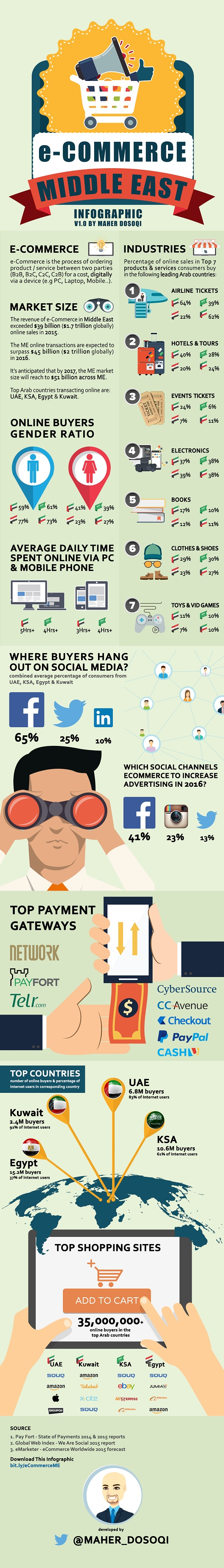 Infograph_ecomm_ME