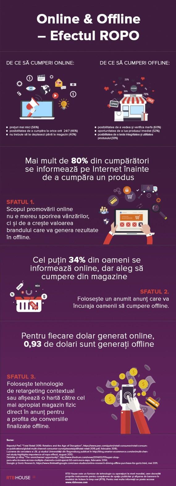 Infografic ROPO (RTB House)