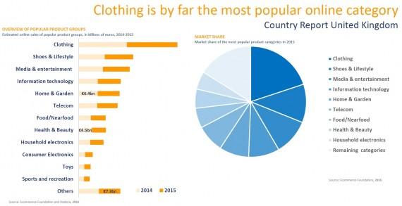 clothing uk