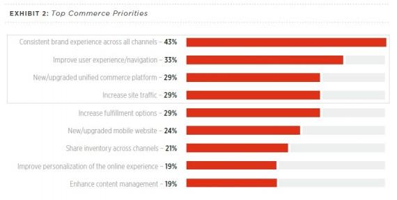 commerce priorities
