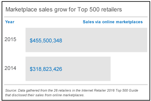 Top500Marketplaces_Chart