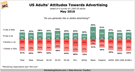 YouGov-US-Adults-Like-Advertising-May2016