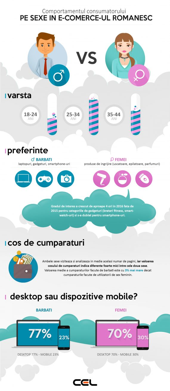infografic_comportament pe sexe in e-commerce