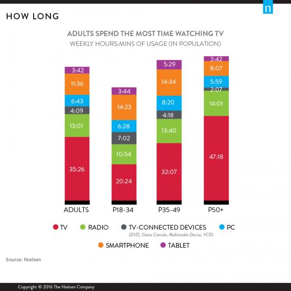 TV comparative-metrics-wirepost-chart