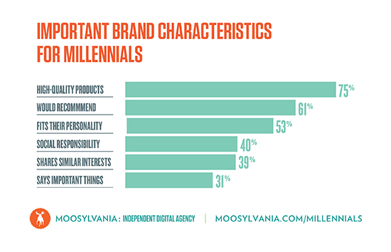 Top brand characteristics for millennials
