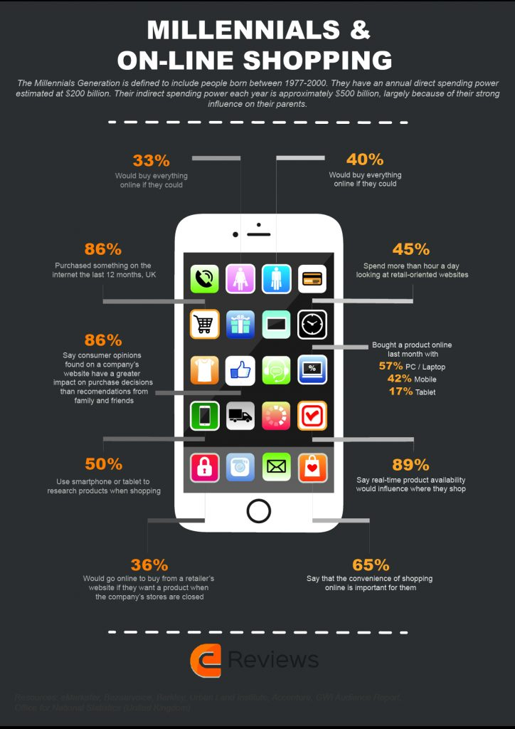 millennials online shopping behavior infographic