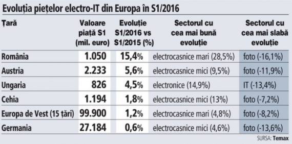 piata electro-IT din Europa