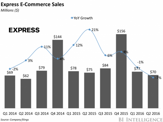 express e-commerce sales