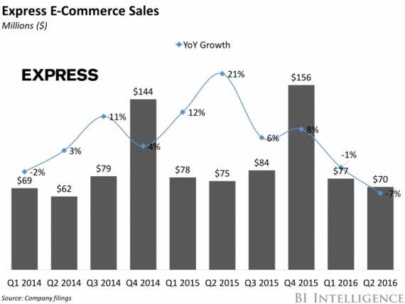 express e-commerce sales