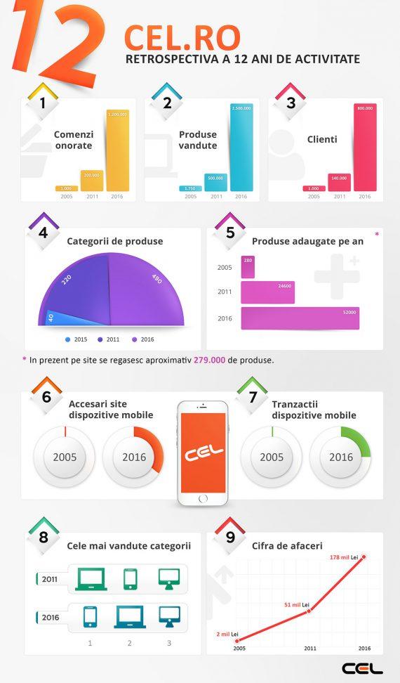 infografic-cel