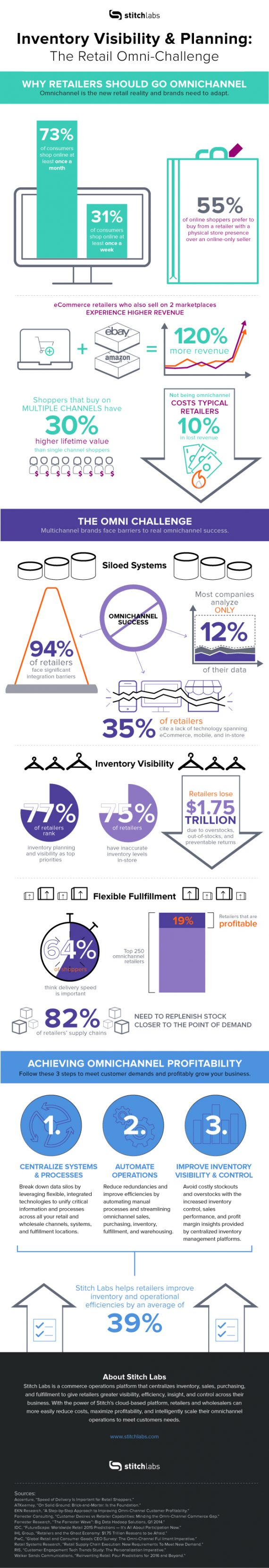 inventoryvisibility_infographic