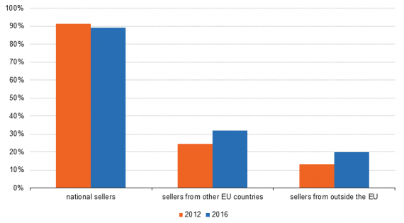 National_and_cross-border_purchases_by_e-shoppers