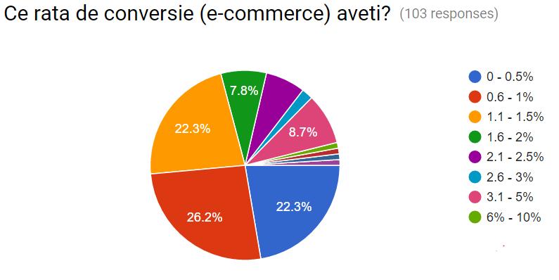 0-medie-rata-de-conversie-ecommerce