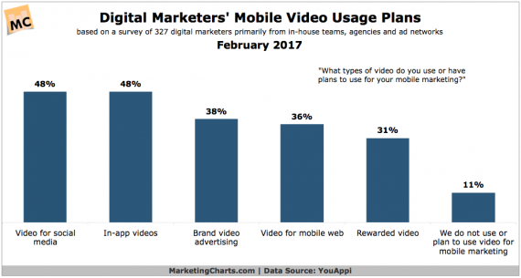 YouAppi-Digital-Marketer-Mobile-Video-Usage-Plans-Feb2017