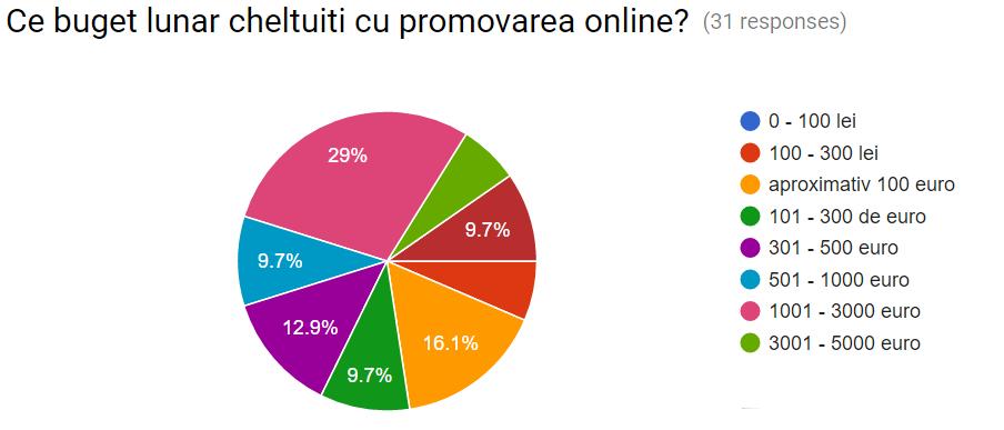 buget-mediu-marketing-online