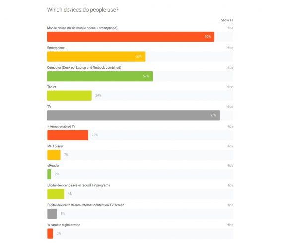 google consumer barometer RO 1