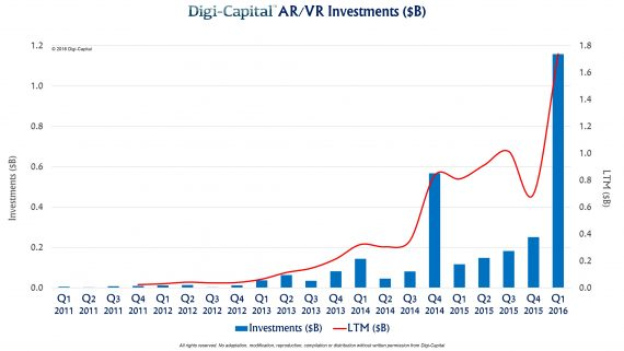 Digi-Capital-AR-VR-investment-2011-to-2016