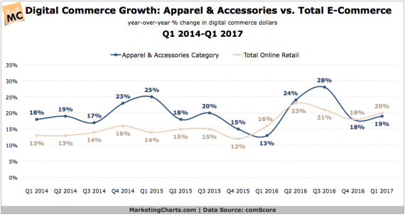Digital-Commerce-Apparel-Accessories-Growth