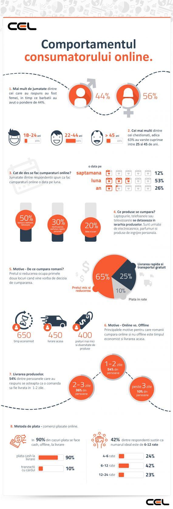 Infografic---CEL