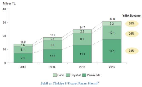 ecommerce_turkey