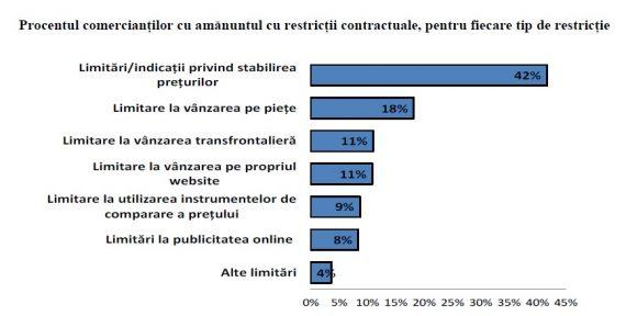 restrictii pret CE