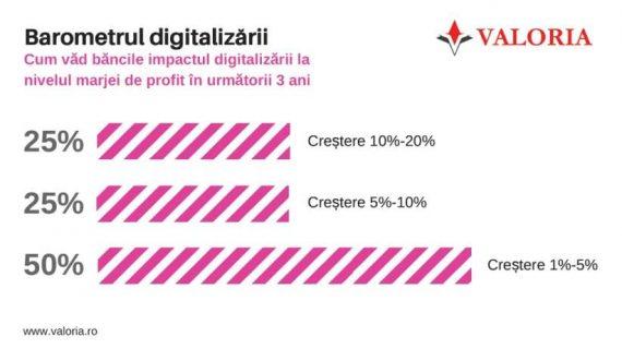 barometrul digitalizarii
