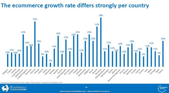 ecom growth rate