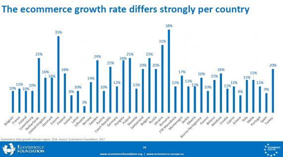 ecom growth rate