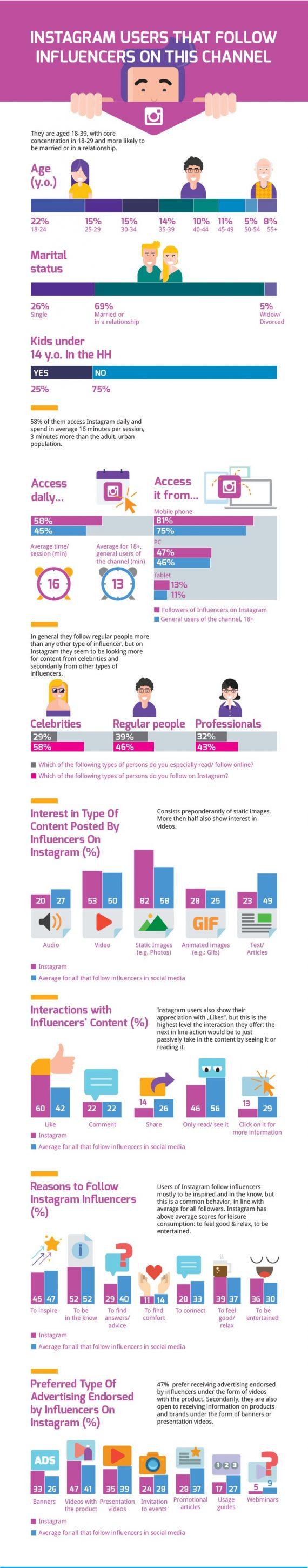 rezultatele-studiului-despre-influcencerii-din-Romania-Instagram