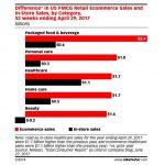 Vinzi bunuri de consum? Trebuie sa ai o strategie e-commerce!
