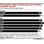In Tarile Nordice, toata lumea cumpara online (studiu)
