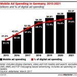 Germania: 57% din bugetul de publicitate va merge spre mobile, in 2017