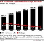 Ratele de crestere din comertul online B2C sunt asteptate sa scada in zonele deja dezvoltate din Europa de Vest