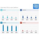 61% dintre directorii Fortune 500 nu au cont pe social media
