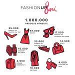 8 ani de FashionUP, in cifre (infografic)