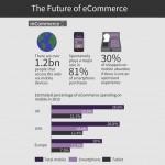 Cum arata viitorul e-commerce-ului?