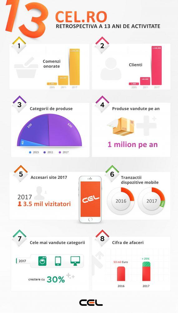 Infografic-CEL-13-ani