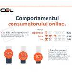 53% dintre romani cumpara online 1 data/luna (infografic CEL.ro)