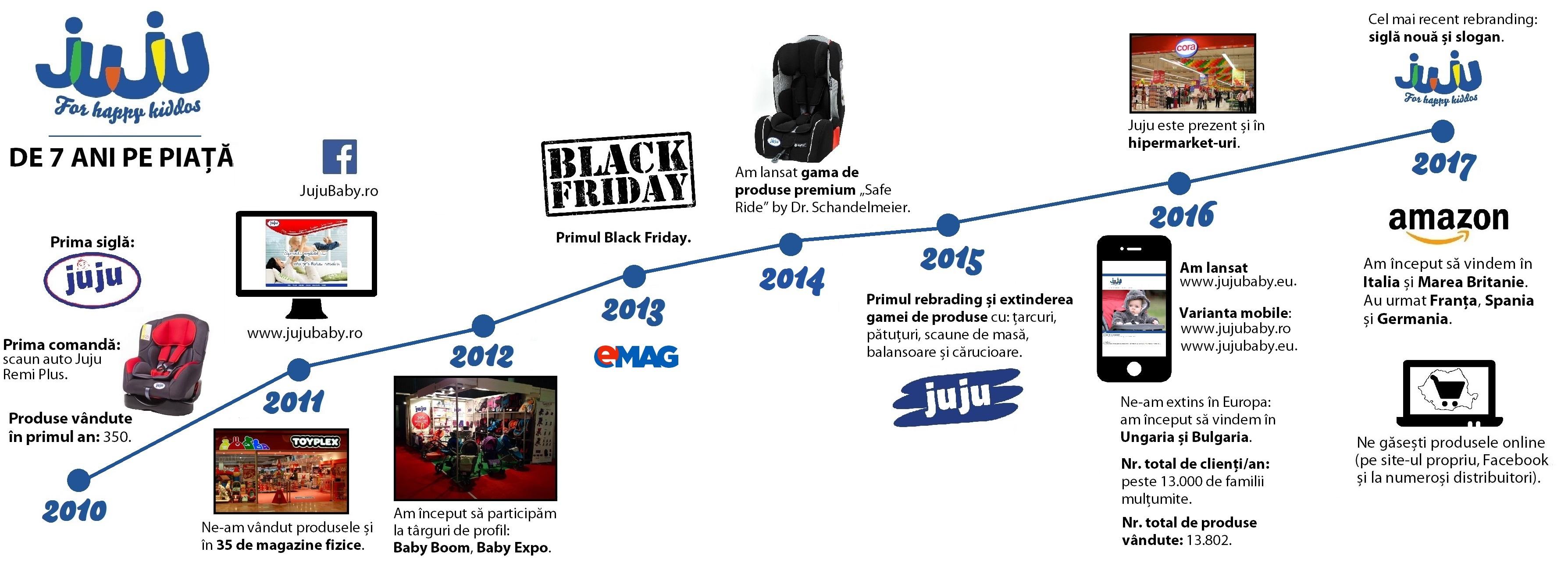 Juju infografic 2