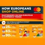 1 din 4 europeni cumpara online saptamanal (studiu)