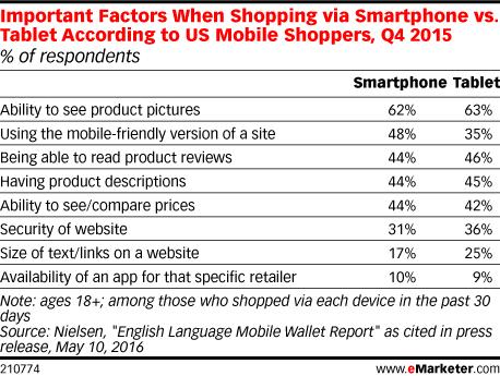 Clientii mobile vor neaparat sa vada poze cu produsele