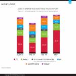 SUA: TV e platforma cea mai populara printre adulti