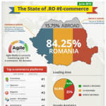 [infografic] Top Platforme E-commerce by AgileMedia.ro