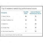 SUA: Top 5 brand-uri din retail-ul online